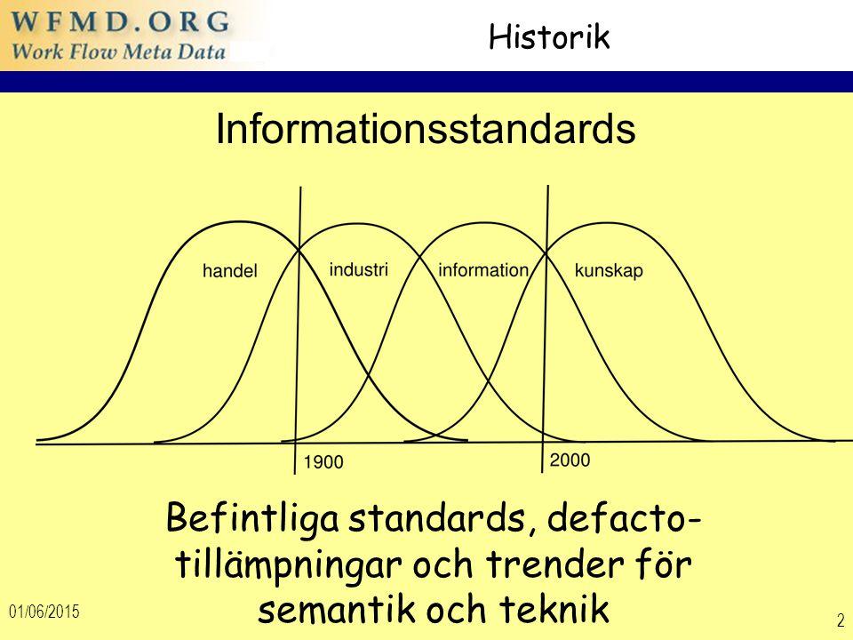 01/06/2015 2 Historik Befintliga standards, defacto- tillämpningar och trender för semantik och teknik Informationsstandards