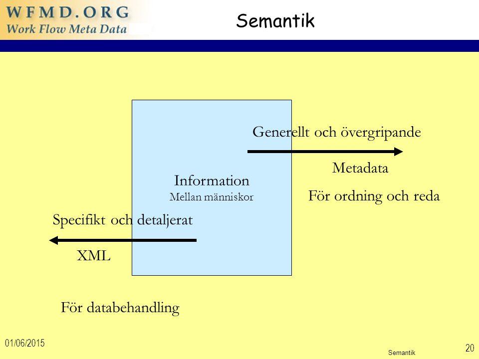 01/06/2015 20 Semantik Information Mellan människor Specifikt och detaljerat XML För databehandling Generellt och övergripande Metadata För ordning och reda Semantik