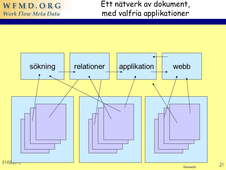 01/06/2015 21 Ett nätverk av dokument, med valfria applikationer sökningrelationerapplikationwebb Semantik
