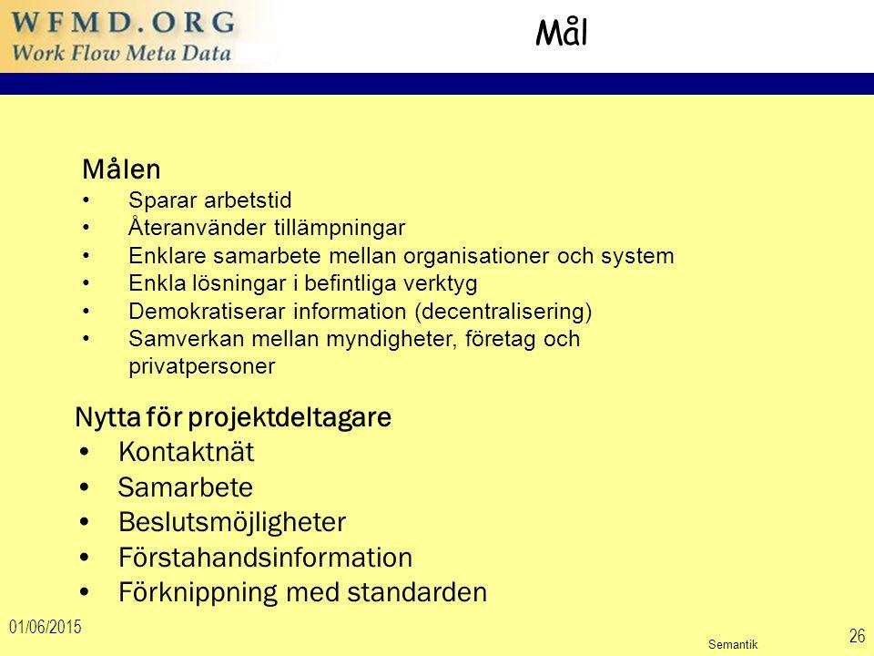 01/06/2015 26 Mål Målen Sparar arbetstid Återanvänder tillämpningar Enklare samarbete mellan organisationer och system Enkla lösningar i befintliga verktyg Demokratiserar information (decentralisering) Samverkan mellan myndigheter, företag och privatpersoner Nytta för projektdeltagare Kontaktnät Samarbete Beslutsmöjligheter Förstahandsinformation Förknippning med standarden Semantik