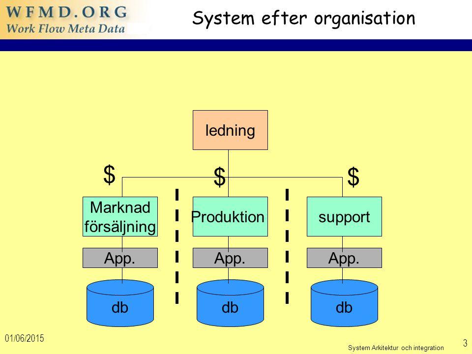 01/06/2015 3 System efter organisation ledning Produktionsupport Marknad försäljning db App. $ $$ System Arkitektur och integration