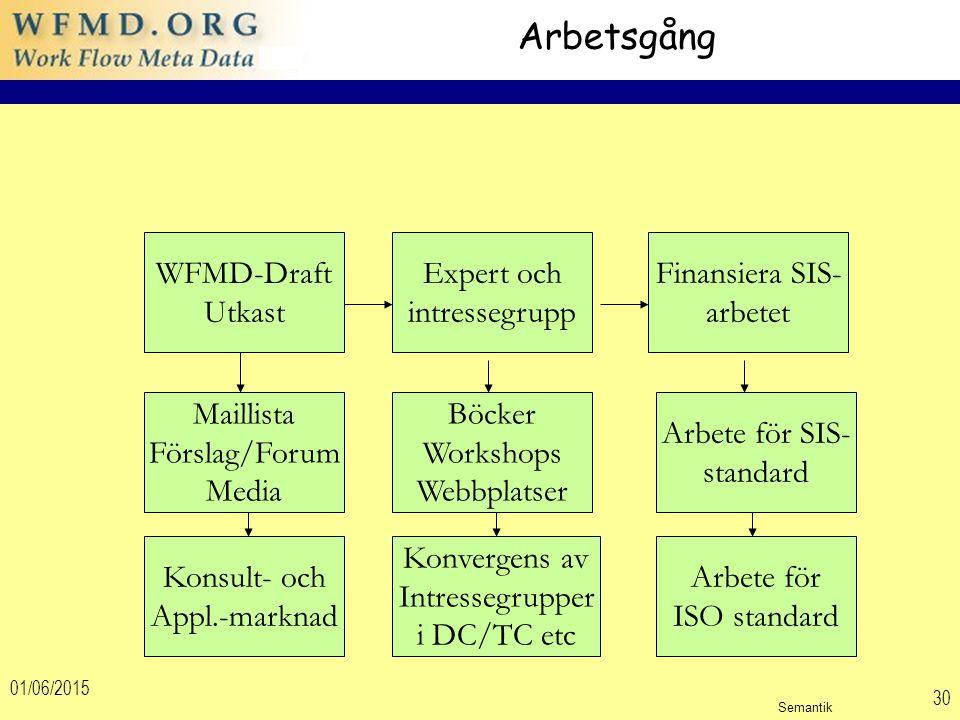 01/06/2015 30 Arbetsgång Finansiera SIS- arbetet Arbete för SIS- standard WFMD-Draft Utkast Expert och intressegrupp Böcker Workshops Webbplatser Mail