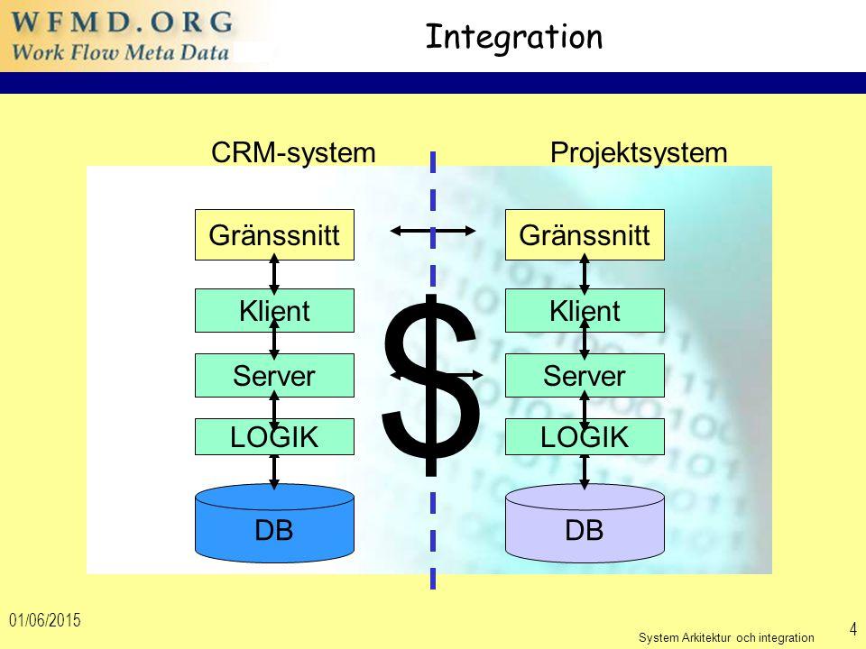 01/06/2015 4 Integration DB LOGIK Server Klient Gränssnitt DB LOGIK Server Klient Gränssnitt CRM-systemProjektsystem $ System Arkitektur och integration