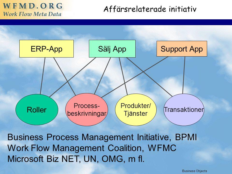 01/06/2015 5 Affärsrelaterade initiativ Roller Process- beskrivningar Produkter/ Tjänster Transaktioner Sälj AppERP-App Support App Business Process Management Initiative, BPMI Work Flow Management Coalition, WFMC Microsoft Biz NET, UN, OMG, m fl.
