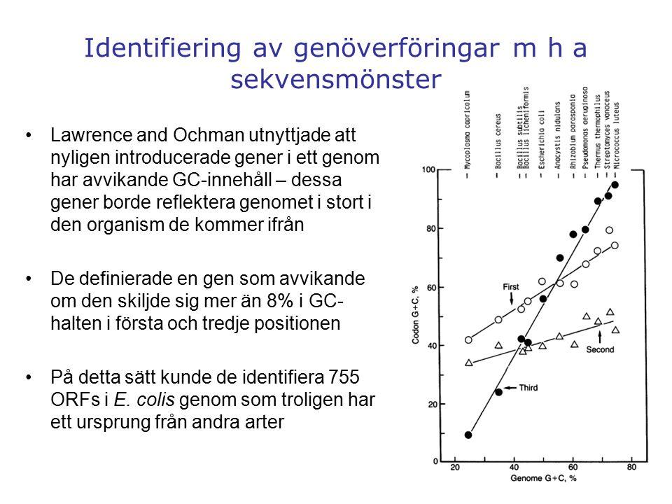 15 Lawrence and Ochman utnyttjade att nyligen introducerade gener i ett genom har avvikande GC-innehåll – dessa gener borde reflektera genomet i stort