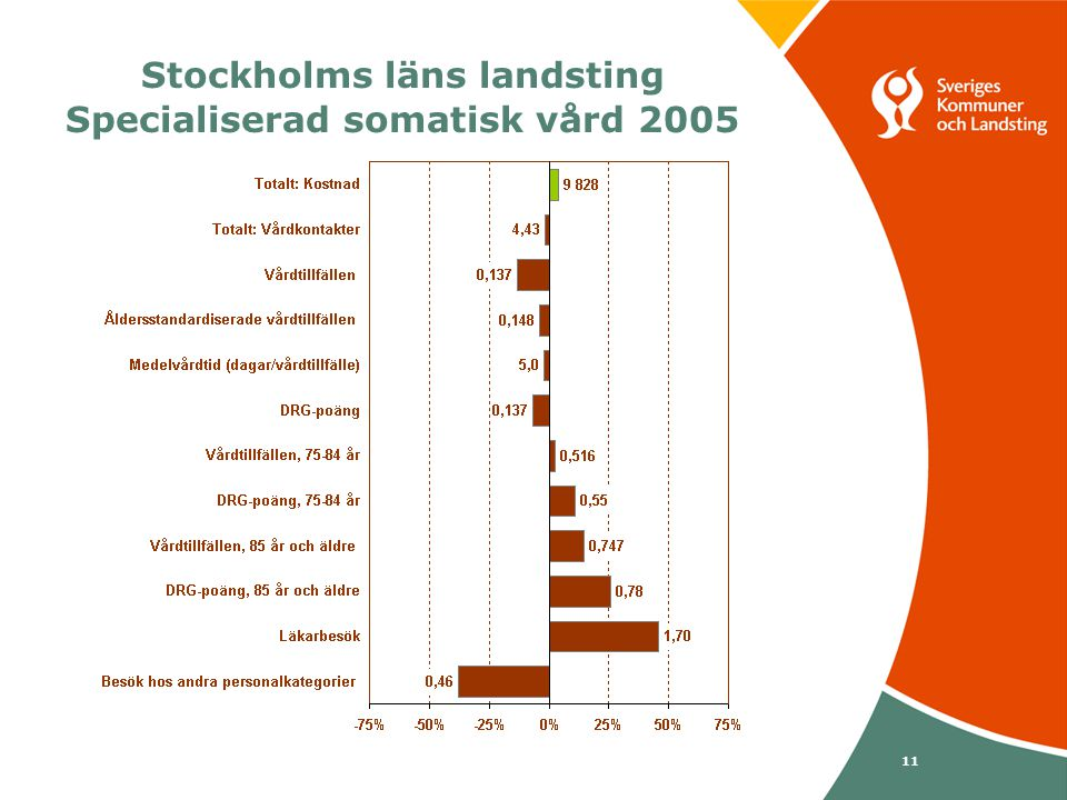 Svenska Kommunförbundet och Landstingsförbundet i samverkan 11 Stockholms läns landsting Specialiserad somatisk vård 2005