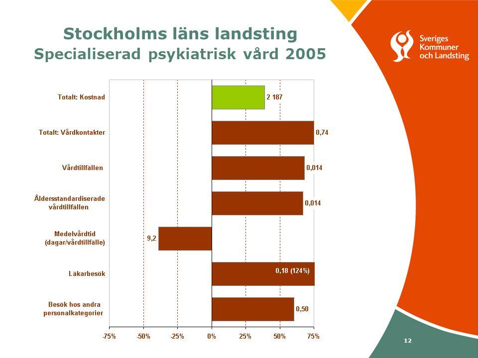 Svenska Kommunförbundet och Landstingsförbundet i samverkan 12 Stockholms läns landsting Specialiserad psykiatrisk vård 2005