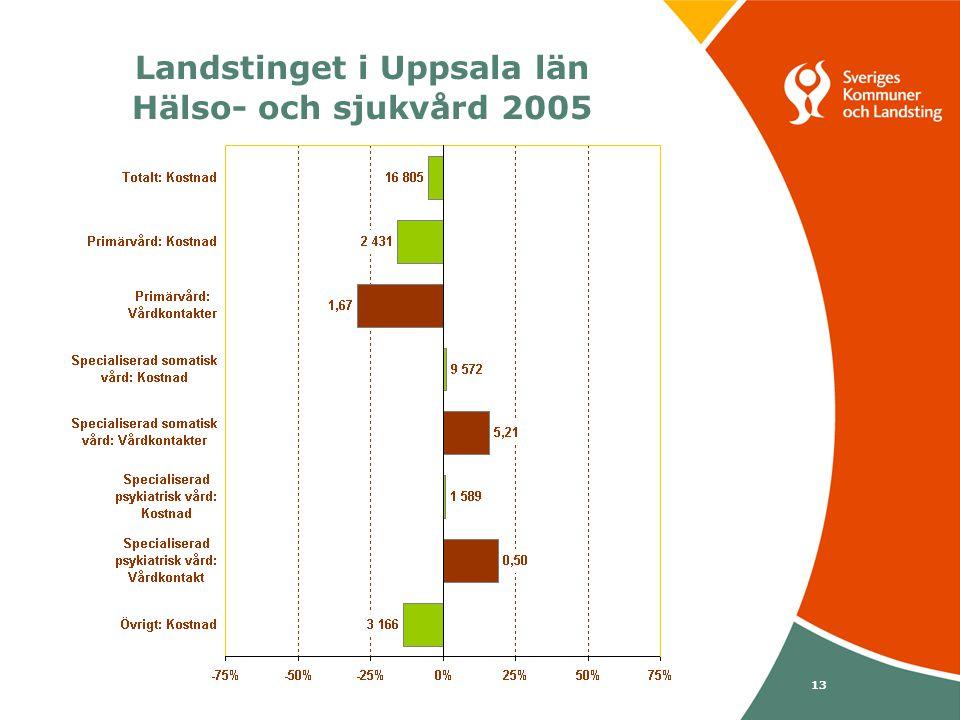 Svenska Kommunförbundet och Landstingsförbundet i samverkan 13 Landstinget i Uppsala län Hälso- och sjukvård 2005
