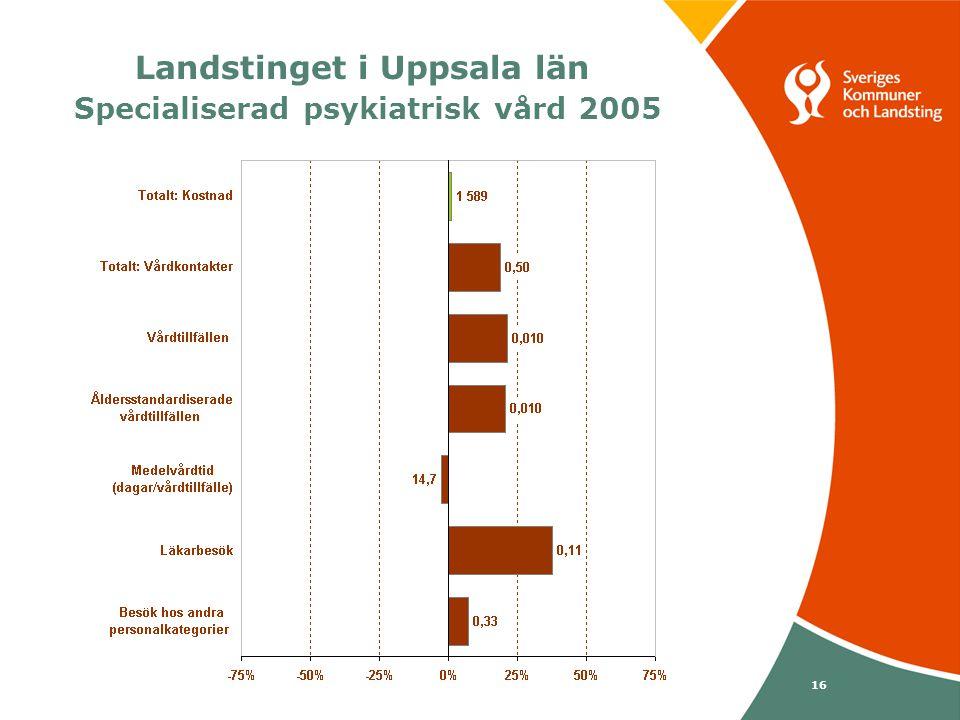Svenska Kommunförbundet och Landstingsförbundet i samverkan 16 Landstinget i Uppsala län Specialiserad psykiatrisk vård 2005