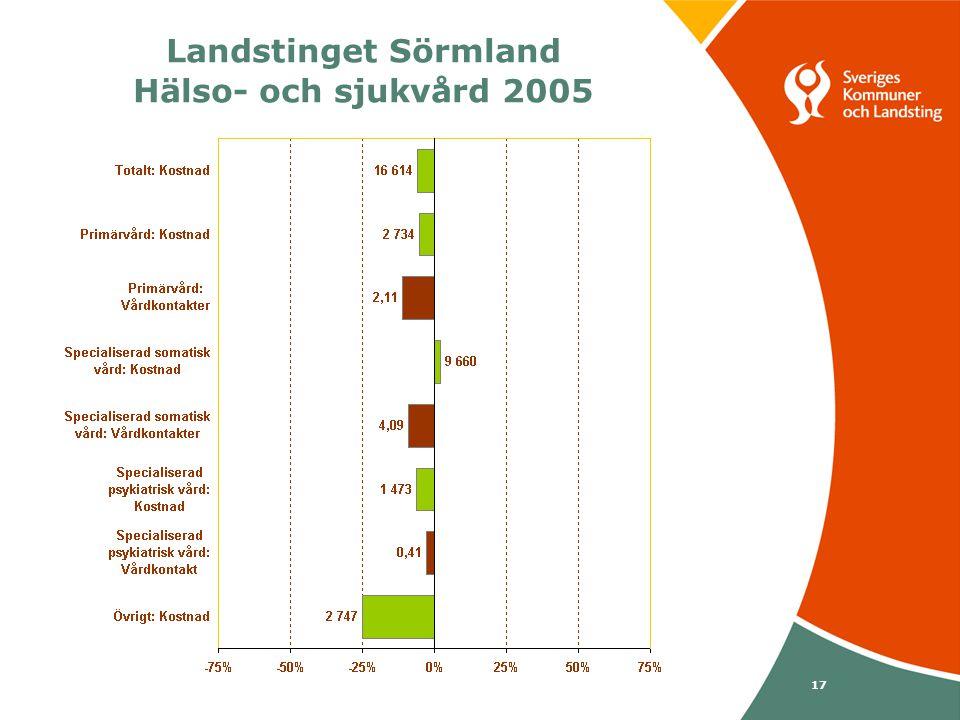 Svenska Kommunförbundet och Landstingsförbundet i samverkan 17 Landstinget Sörmland Hälso- och sjukvård 2005