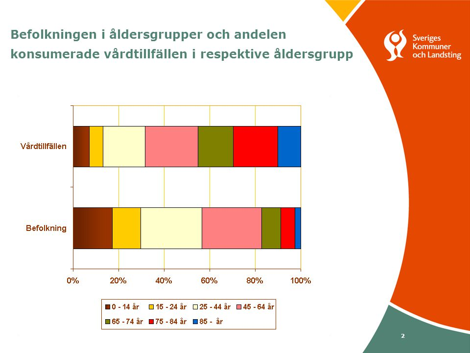 Svenska Kommunförbundet och Landstingsförbundet i samverkan 2 Befolkningen i åldersgrupper och andelen konsumerade vårdtillfällen i respektive åldersgrupp