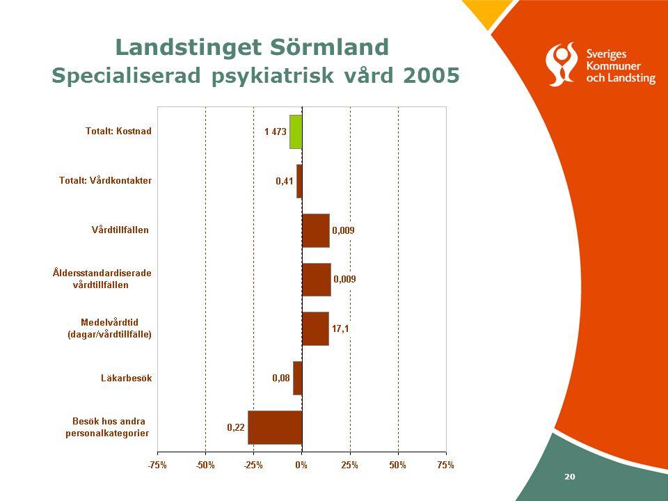 Svenska Kommunförbundet och Landstingsförbundet i samverkan 20 Landstinget Sörmland Specialiserad psykiatrisk vård 2005