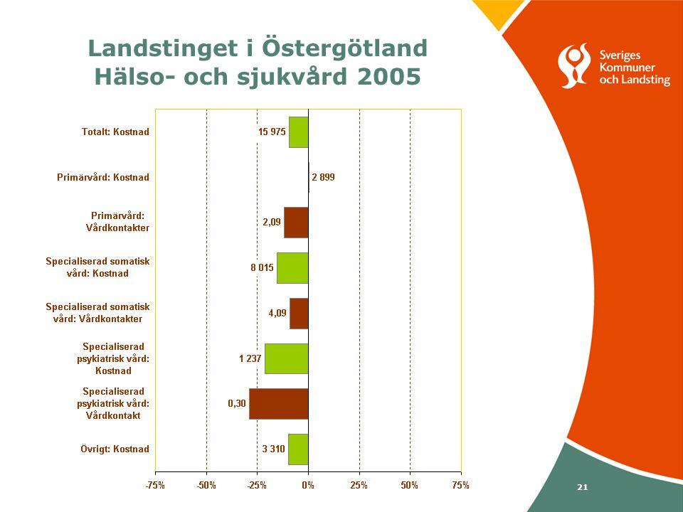 Svenska Kommunförbundet och Landstingsförbundet i samverkan 21 Landstinget i Östergötland Hälso- och sjukvård 2005