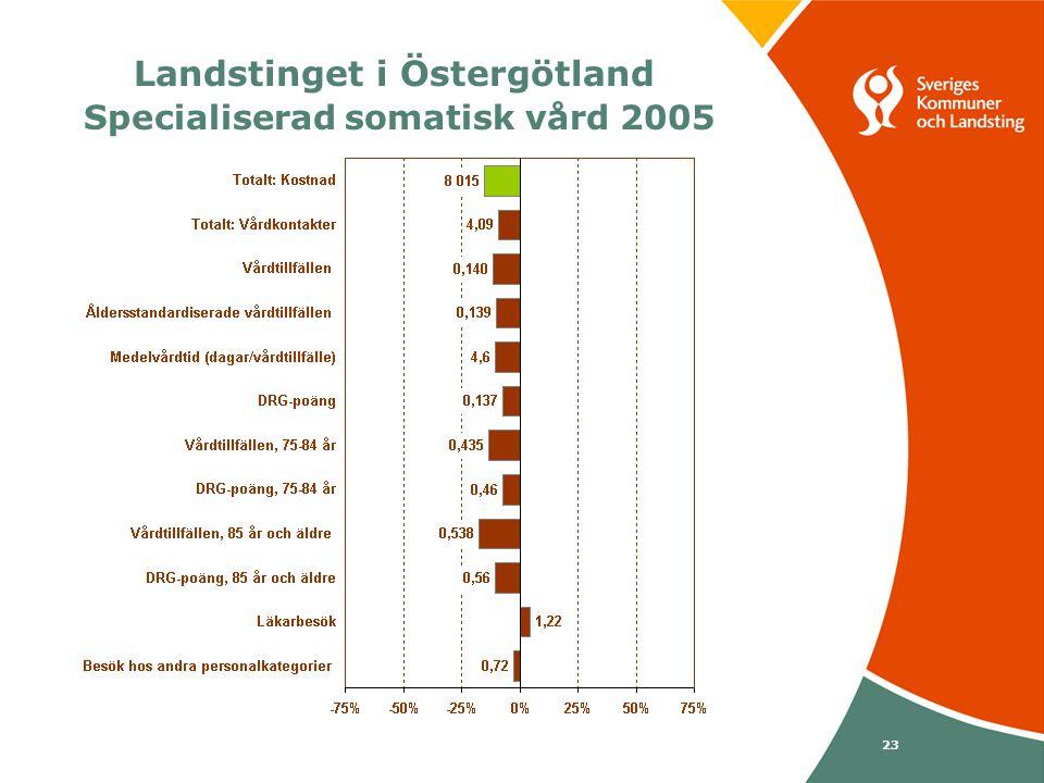 Svenska Kommunförbundet och Landstingsförbundet i samverkan 23 Landstinget i Östergötland Specialiserad somatisk vård 2005