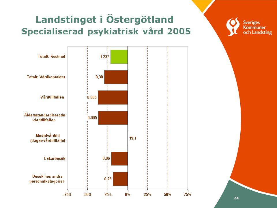 Svenska Kommunförbundet och Landstingsförbundet i samverkan 24 Landstinget i Östergötland Specialiserad psykiatrisk vård 2005