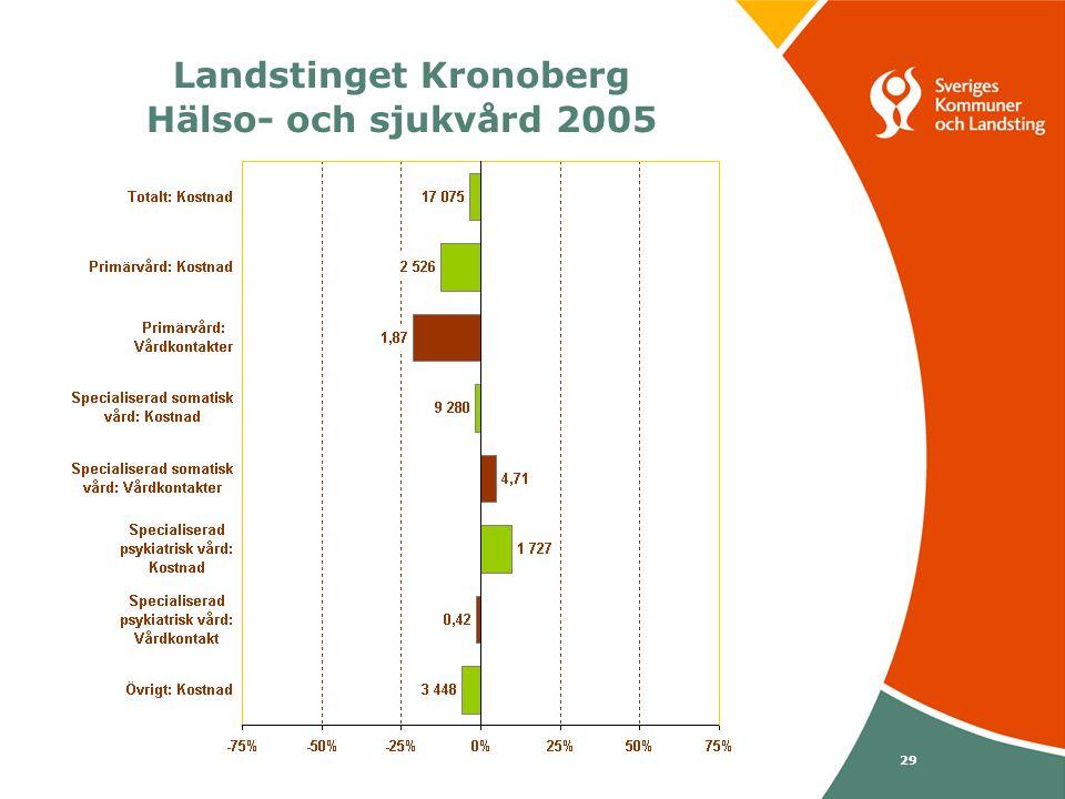 Svenska Kommunförbundet och Landstingsförbundet i samverkan 29 Landstinget Kronoberg Hälso- och sjukvård 2005