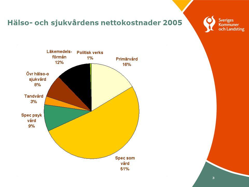 Svenska Kommunförbundet och Landstingsförbundet i samverkan 3 Hälso- och sjukvårdens nettokostnader 2005