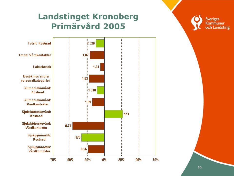 Svenska Kommunförbundet och Landstingsförbundet i samverkan 30 Landstinget Kronoberg Primärvård 2005