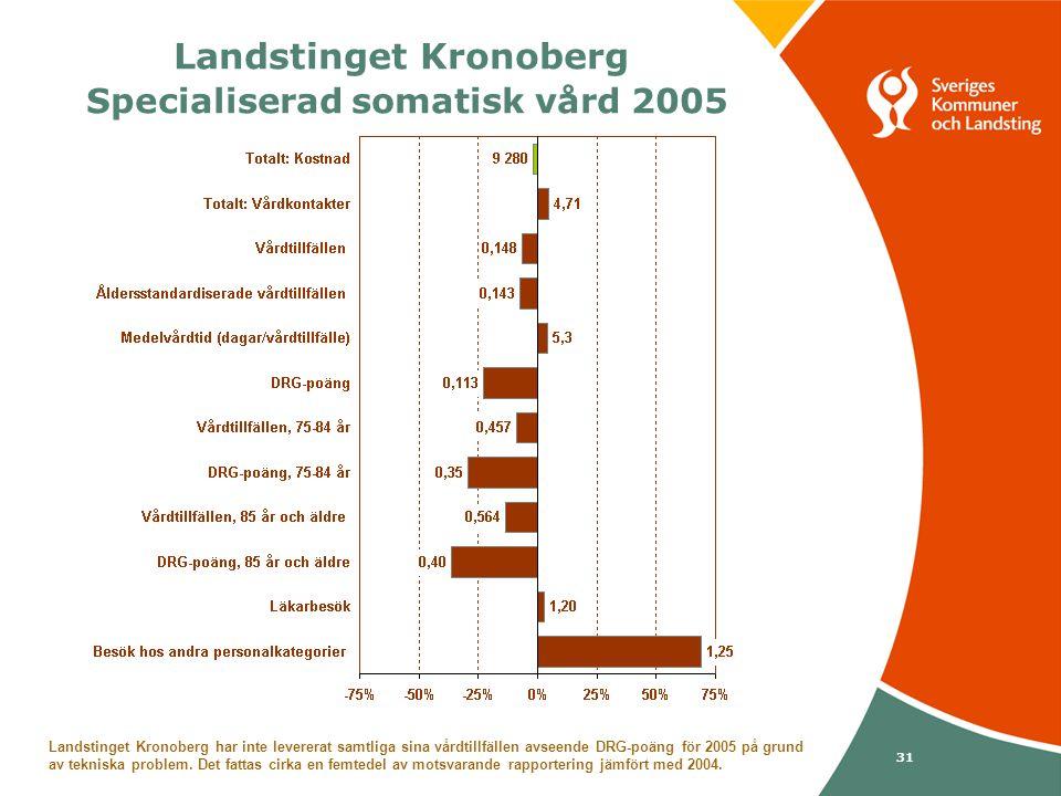 Svenska Kommunförbundet och Landstingsförbundet i samverkan 31 Landstinget Kronoberg Specialiserad somatisk vård 2005 Landstinget Kronoberg har inte levererat samtliga sina vårdtillfällen avseende DRG-poäng för 2005 på grund av tekniska problem.