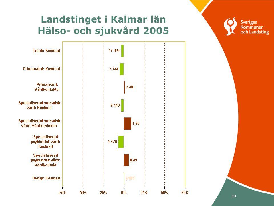 Svenska Kommunförbundet och Landstingsförbundet i samverkan 33 Landstinget i Kalmar län Hälso- och sjukvård 2005