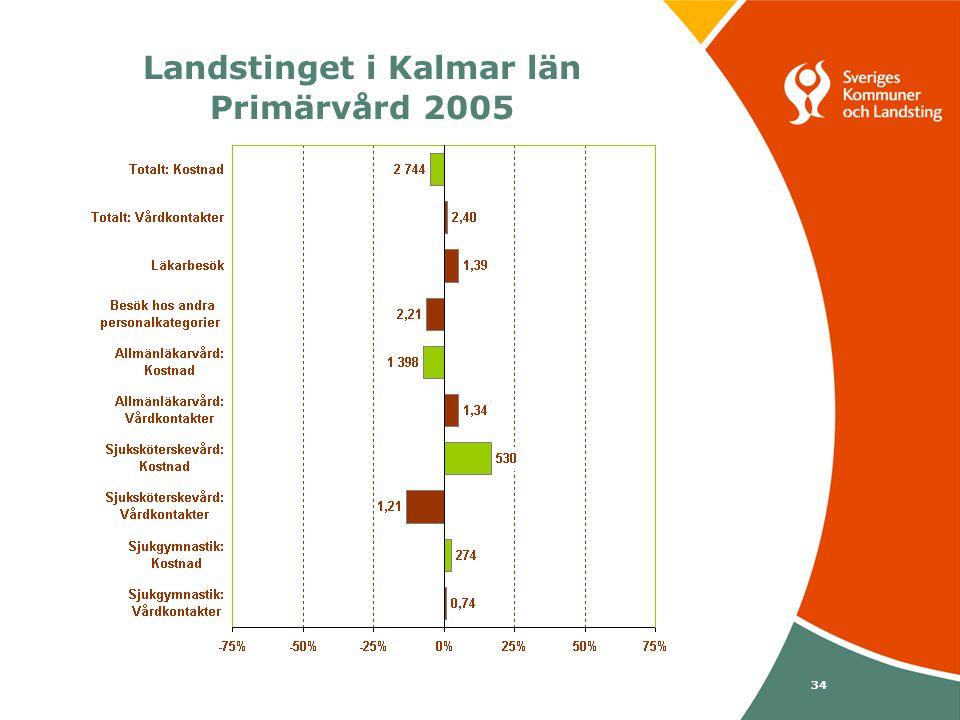 Svenska Kommunförbundet och Landstingsförbundet i samverkan 34 Landstinget i Kalmar län Primärvård 2005