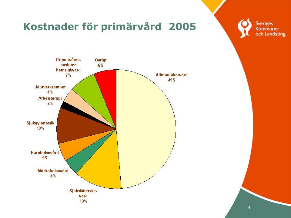 Svenska Kommunförbundet och Landstingsförbundet i samverkan 65 Landstinget i Dalarna Hälso- och sjukvård 2005