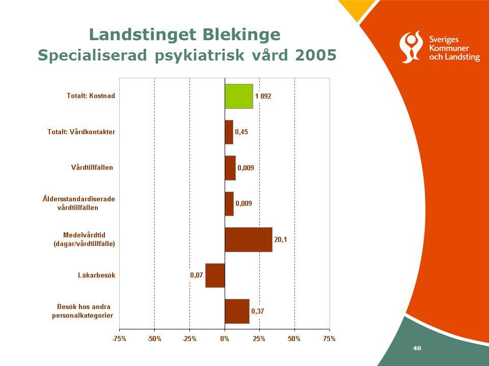 Svenska Kommunförbundet och Landstingsförbundet i samverkan 40 Landstinget Blekinge Specialiserad psykiatrisk vård 2005
