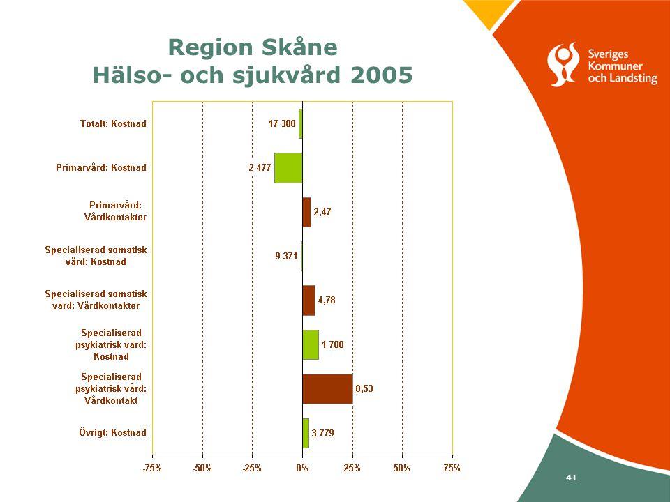 Svenska Kommunförbundet och Landstingsförbundet i samverkan 41 Region Skåne Hälso- och sjukvård 2005