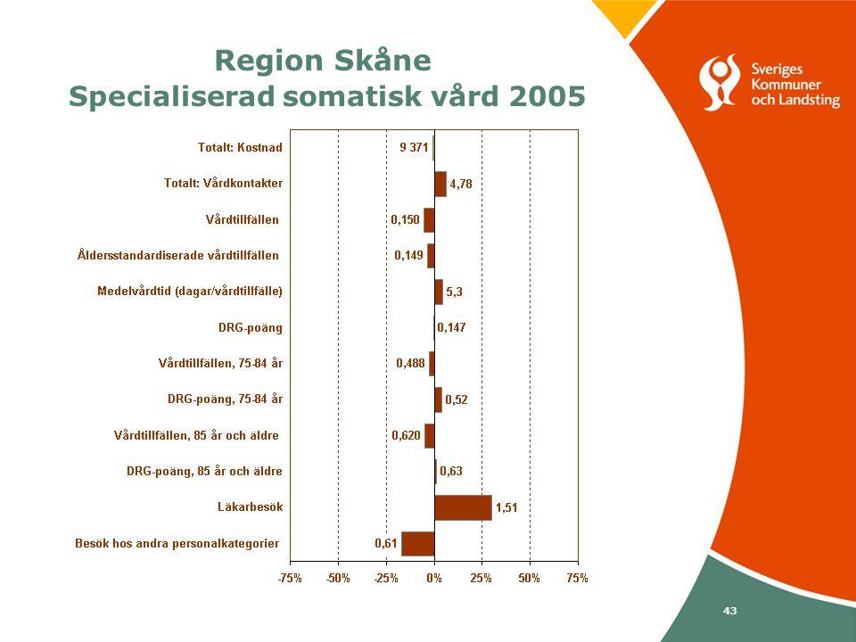 Svenska Kommunförbundet och Landstingsförbundet i samverkan 43 Region Skåne Specialiserad somatisk vård 2005