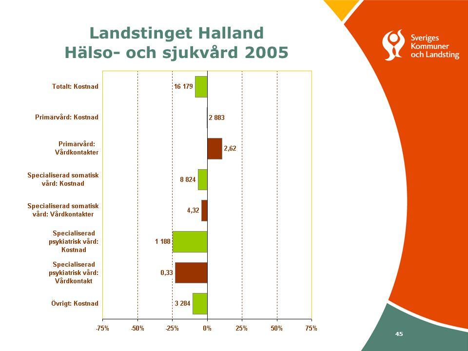 Svenska Kommunförbundet och Landstingsförbundet i samverkan 45 Landstinget Halland Hälso- och sjukvård 2005