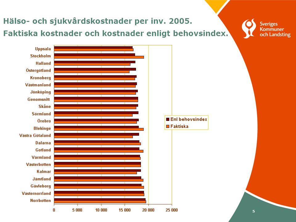 Svenska Kommunförbundet och Landstingsförbundet i samverkan 36 Landstinget i Kalmar län Specialiserad psykiatrisk vård 2005