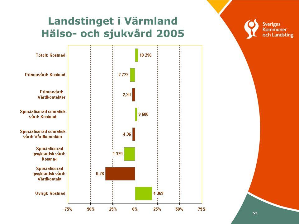 Svenska Kommunförbundet och Landstingsförbundet i samverkan 53 Landstinget i Värmland Hälso- och sjukvård 2005