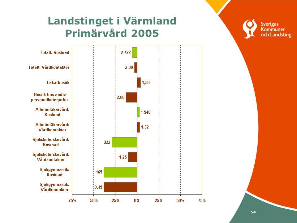 Svenska Kommunförbundet och Landstingsförbundet i samverkan 54 Landstinget i Värmland Primärvård 2005