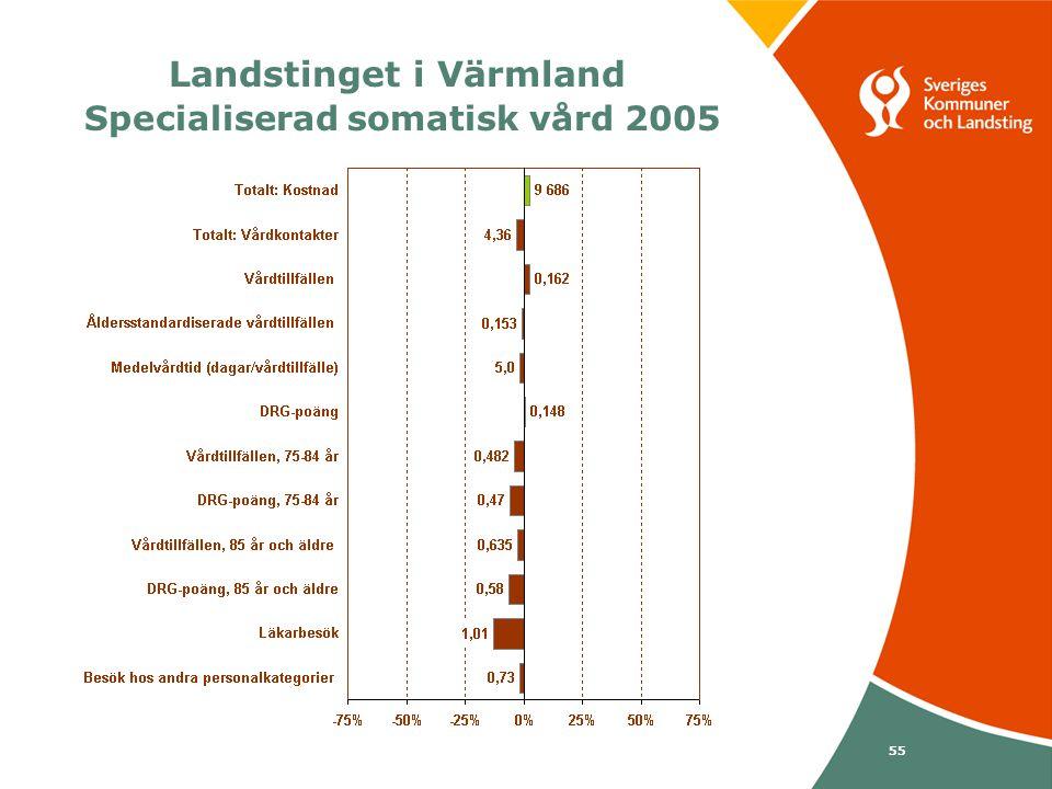 Svenska Kommunförbundet och Landstingsförbundet i samverkan 55 Landstinget i Värmland Specialiserad somatisk vård 2005