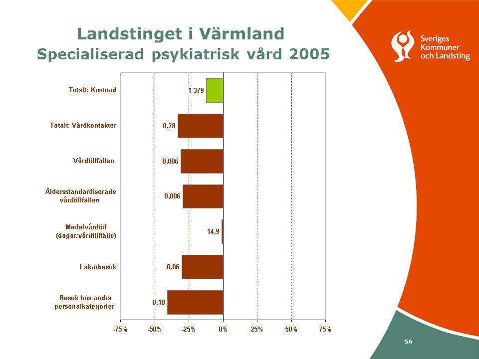 Svenska Kommunförbundet och Landstingsförbundet i samverkan 56 Landstinget i Värmland Specialiserad psykiatrisk vård 2005