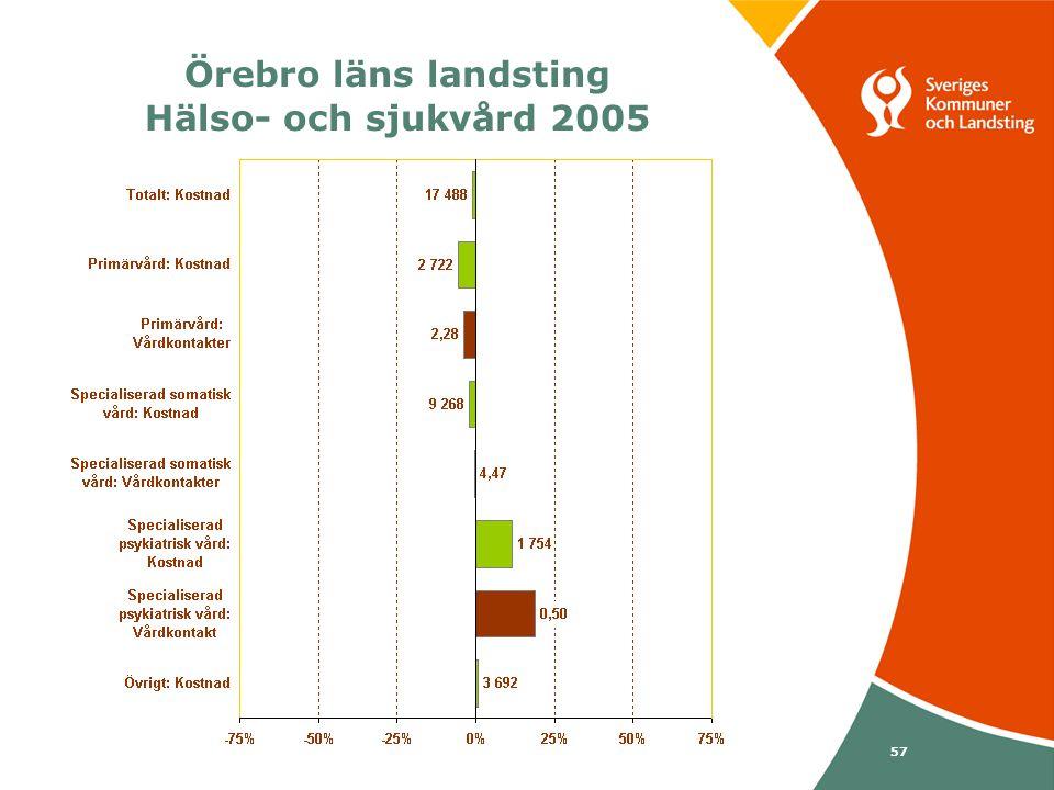 Svenska Kommunförbundet och Landstingsförbundet i samverkan 57 Örebro läns landsting Hälso- och sjukvård 2005