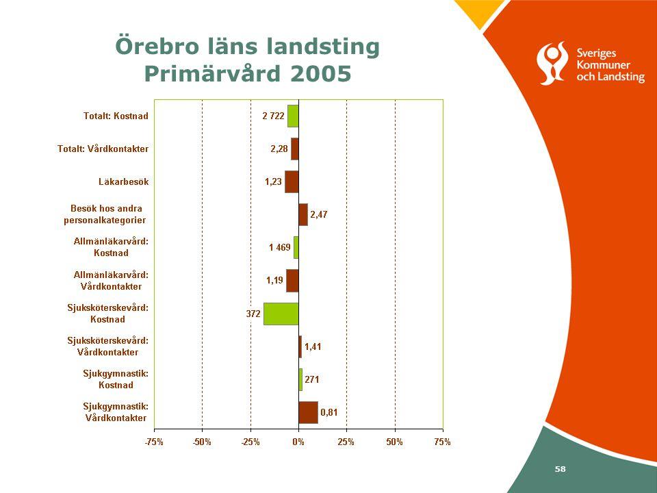 Svenska Kommunförbundet och Landstingsförbundet i samverkan 58 Örebro läns landsting Primärvård 2005