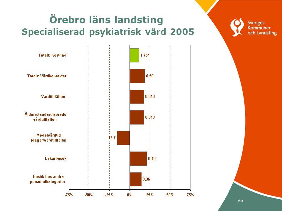 Svenska Kommunförbundet och Landstingsförbundet i samverkan 60 Örebro läns landsting Specialiserad psykiatrisk vård 2005