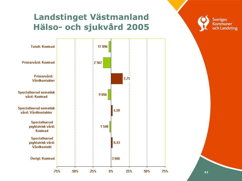 Svenska Kommunförbundet och Landstingsförbundet i samverkan 61 Landstinget Västmanland Hälso- och sjukvård 2005