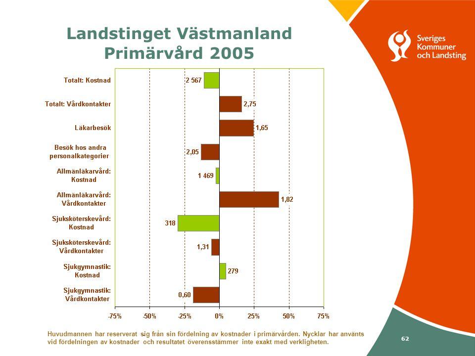 Svenska Kommunförbundet och Landstingsförbundet i samverkan 62 Landstinget Västmanland Primärvård 2005 Huvudmannen har reserverat sig från sin fördelning av kostnader i primärvården.