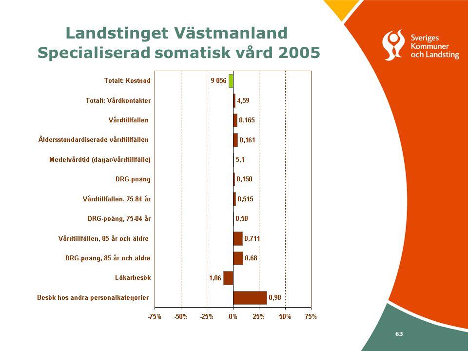 Svenska Kommunförbundet och Landstingsförbundet i samverkan 63 Landstinget Västmanland Specialiserad somatisk vård 2005