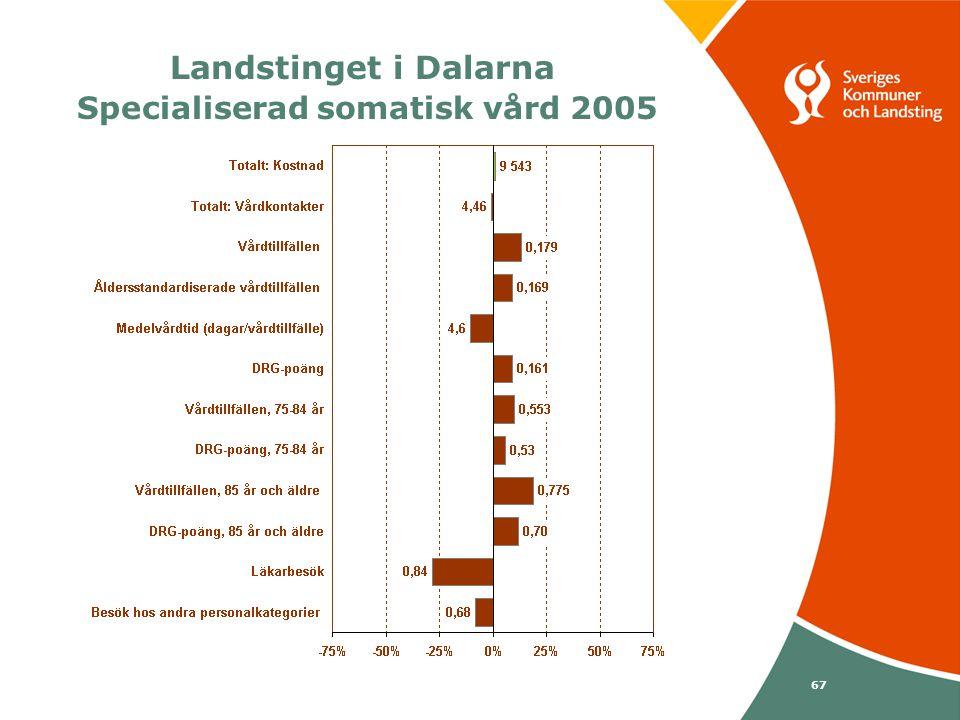 Svenska Kommunförbundet och Landstingsförbundet i samverkan 67 Landstinget i Dalarna Specialiserad somatisk vård 2005