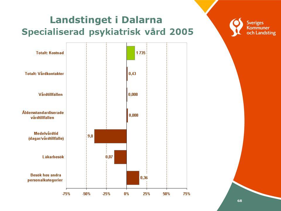 Svenska Kommunförbundet och Landstingsförbundet i samverkan 68 Landstinget i Dalarna Specialiserad psykiatrisk vård 2005