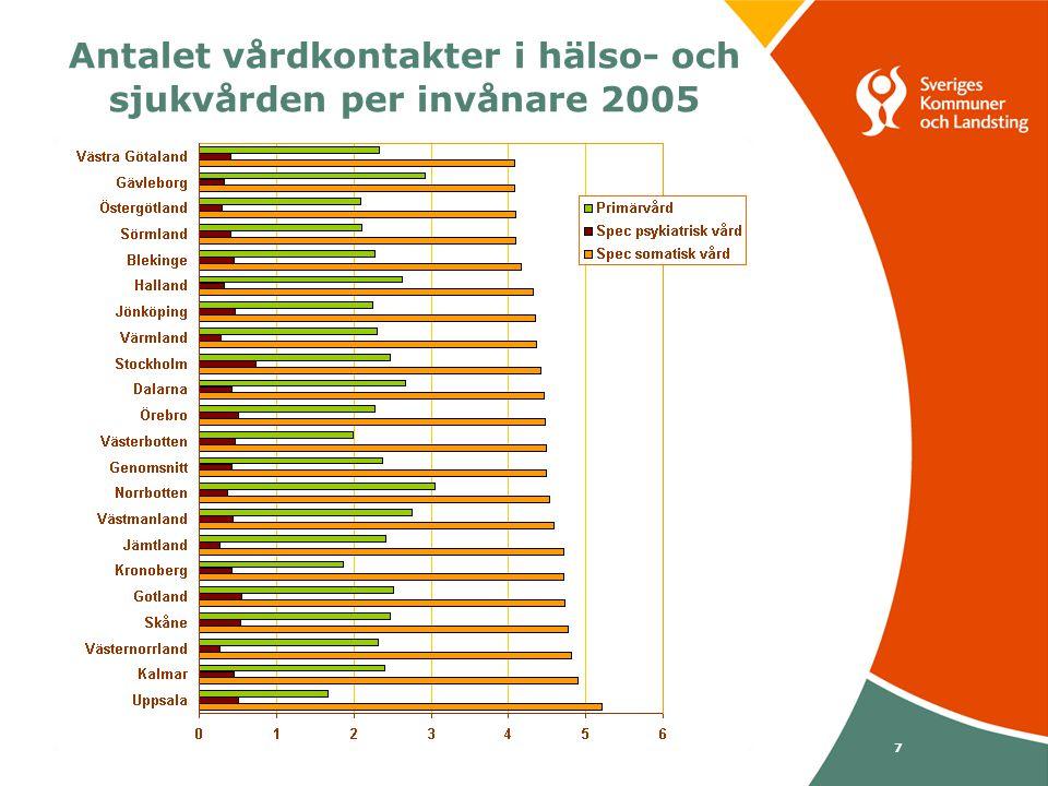 Svenska Kommunförbundet och Landstingsförbundet i samverkan 7 Antalet vårdkontakter i hälso- och sjukvården per invånare 2005