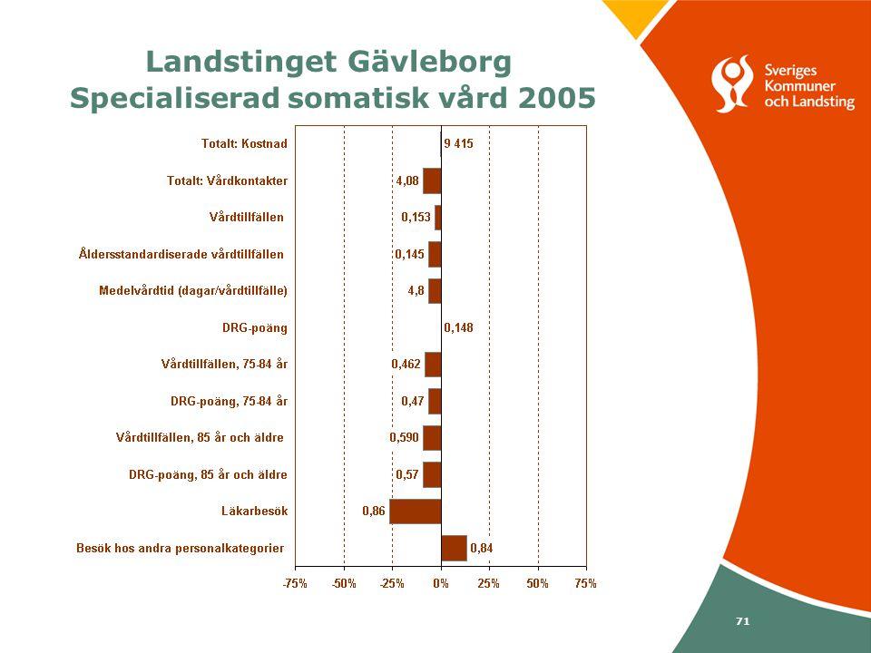 Svenska Kommunförbundet och Landstingsförbundet i samverkan 71 Landstinget Gävleborg Specialiserad somatisk vård 2005