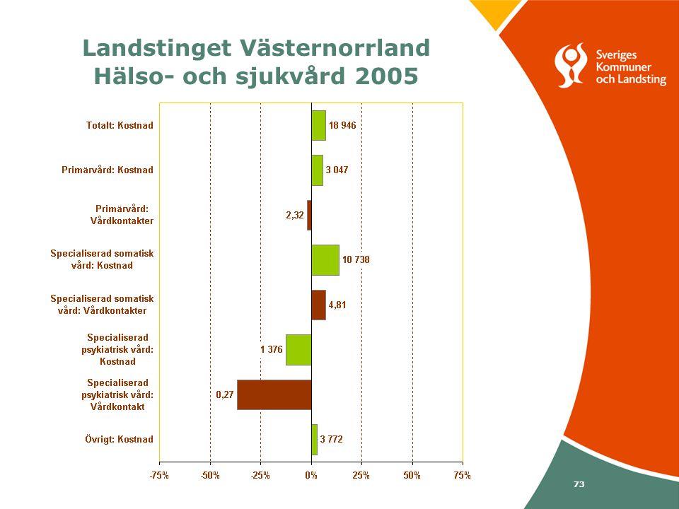 Svenska Kommunförbundet och Landstingsförbundet i samverkan 73 Landstinget Västernorrland Hälso- och sjukvård 2005