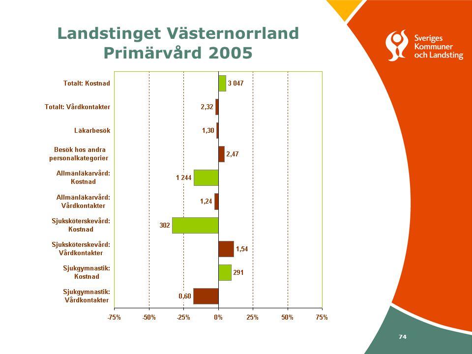 Svenska Kommunförbundet och Landstingsförbundet i samverkan 74 Landstinget Västernorrland Primärvård 2005