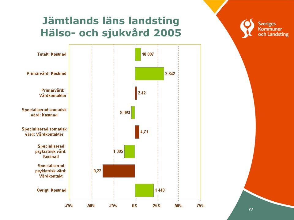 Svenska Kommunförbundet och Landstingsförbundet i samverkan 77 Jämtlands läns landsting Hälso- och sjukvård 2005