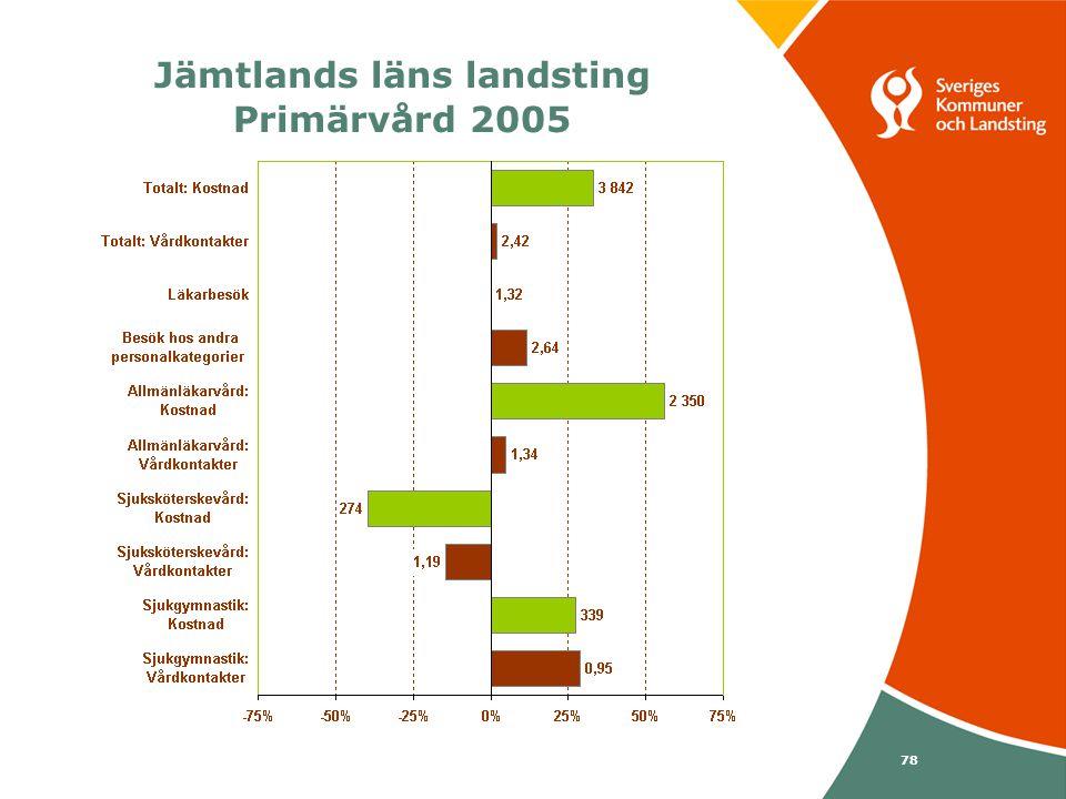 Svenska Kommunförbundet och Landstingsförbundet i samverkan 78 Jämtlands läns landsting Primärvård 2005