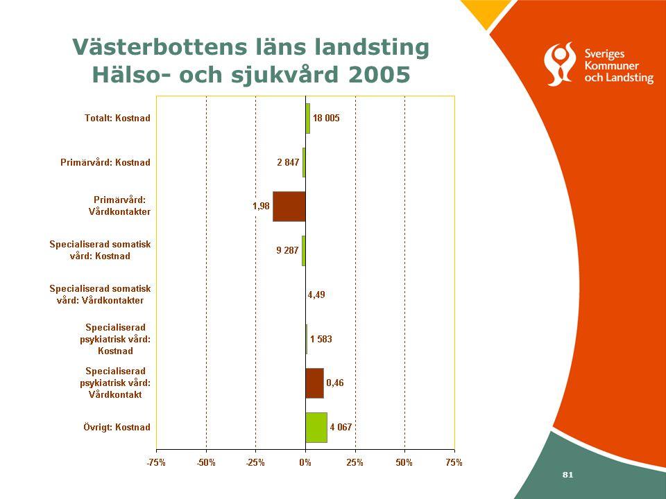 Svenska Kommunförbundet och Landstingsförbundet i samverkan 81 Västerbottens läns landsting Hälso- och sjukvård 2005